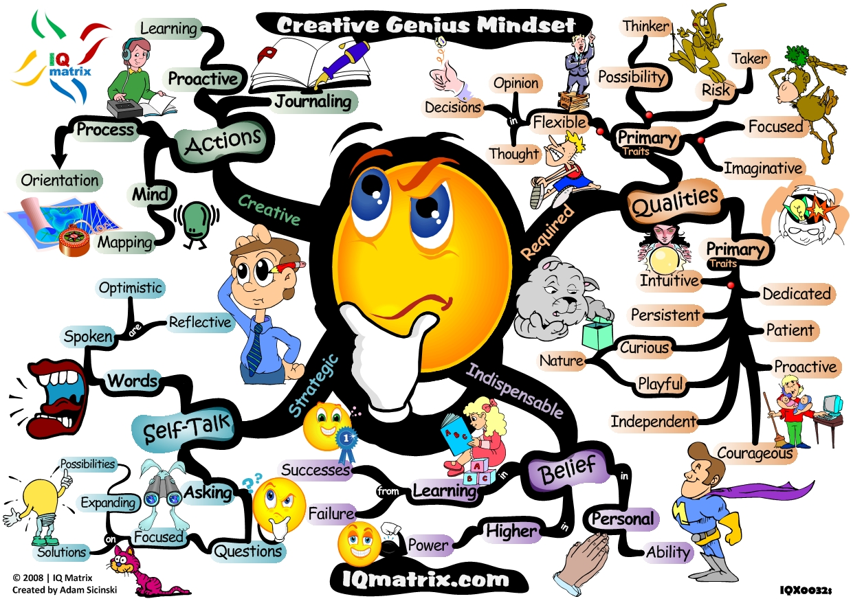 creative-genius-mindset-mind-map