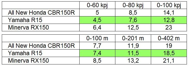 r15-vs-cbr150r-vs-rx150