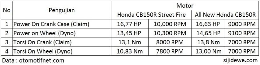 CB150R vs All NEw CB150R