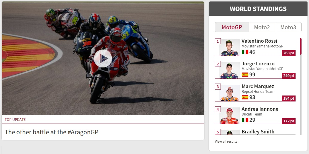 world-standing-motogp-2015