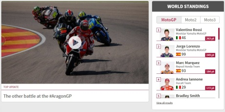 world-standing-motogp-2015