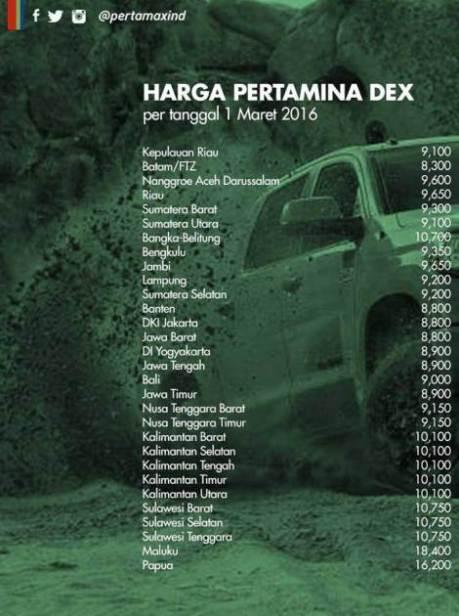 harga-pertamina-pertadex-diesel-per-1-maret-2016-