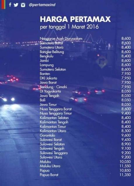 harga-pertamina-pertamax-ron-92-per-1-maret-2016-