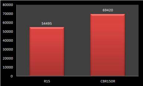 penjualan-r15-vs-cbr150r-2015