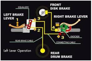 Cara-Kerja-Combi-Brake-System